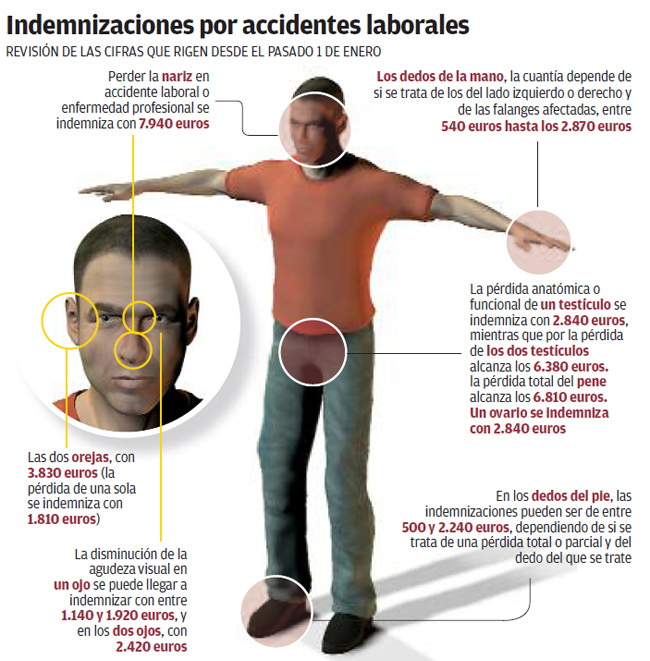 indemnización accidente laboral