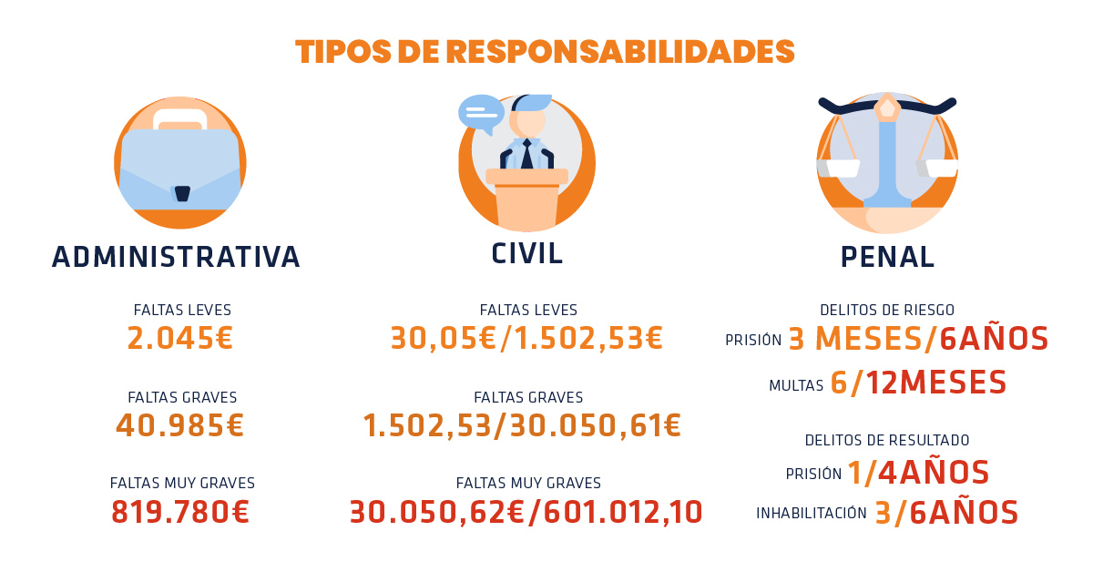 Tipos de responsabilidad accidente laboral